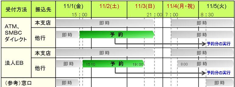 全銀システム休止期間の三井住友銀行殻の振込スケジュール