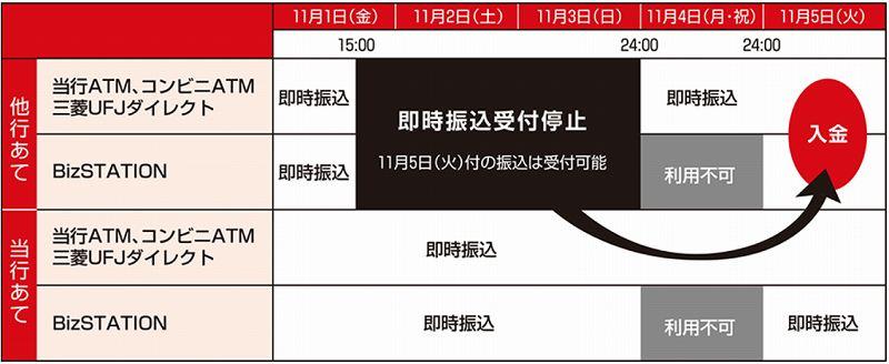 全銀システム休止期間の三菱UFJ銀行からの振込と三菱UFJ銀行への振り込み