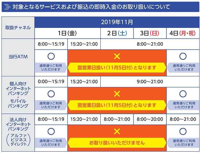 京葉銀行の全銀システム休止期間中の他行への振込および他行からの振込スケジュール