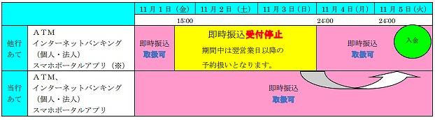 北九州銀行の全銀システム休止期間中の他行への振込および他行からの振込スケジュール