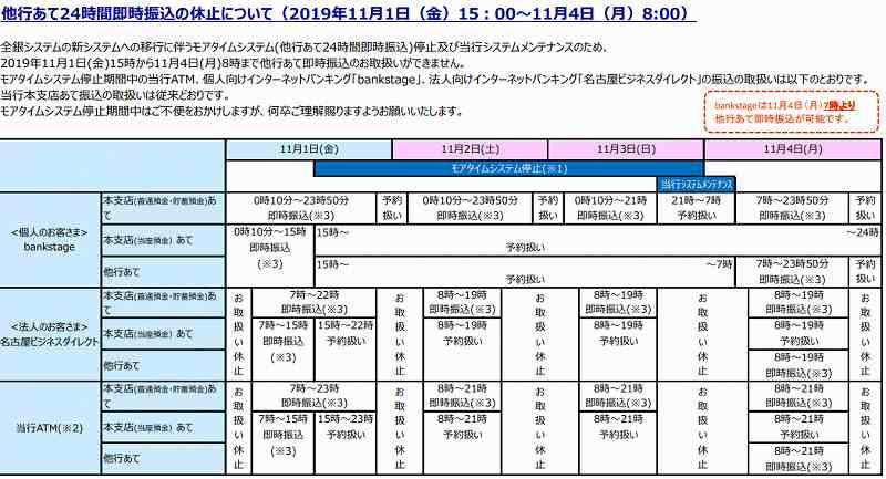 名古屋銀行の全銀システム休止期間中の他行への振込および他行からの振込スケジュール