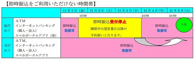 山口銀行の全銀システム休止期間中の他行への振込および他行からの振込スケジュール