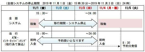東北銀行の全銀システム休止期間中の他行への振込および他行からの振込スケジュール