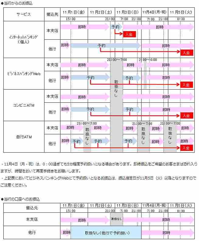 熊本銀行の全銀システム休止期間中の他行への振込および他行からの振込スケジュール