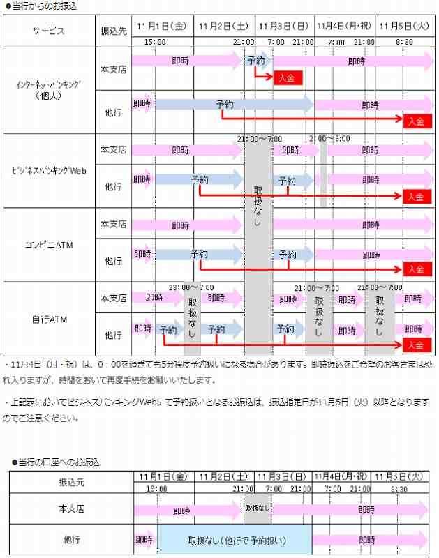福岡銀行の全銀システム休止期間中の他行への振込および他行からの振込スケジュール