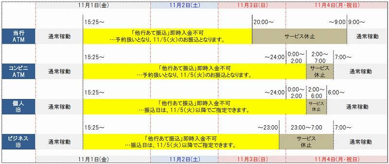 秋田銀行の全銀システム休止期間中の他行への振込および他行からの振込スケジュール