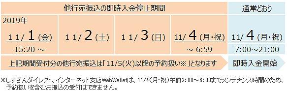 静岡銀行の全銀システム休止期間中の他行への振込および他行からの振込スケジュール